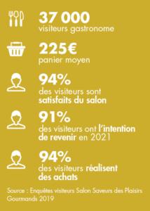 chiffres clés Saveurs - enquête 2019